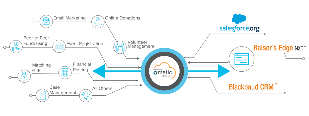 By Sector - Family and Human Services - Omatic Software Infographic